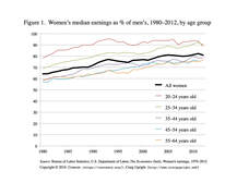 Women's median earnings as % of men's, 1980-2012, by age group