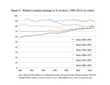 Women's median earnings as % of men's, 1980-2012, by cohort