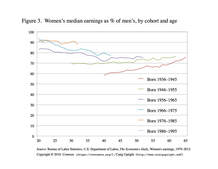Women's median earnings as % of men's, 1980-2012, by cohort and age